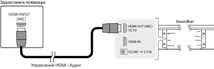 Строение разъема HDMI и технология ARC
