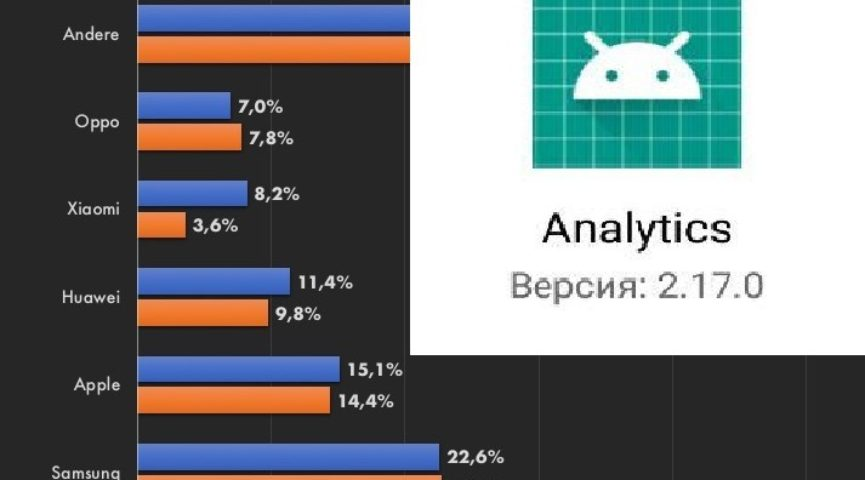 В приложении Analytics произошла ошибка – что делать?