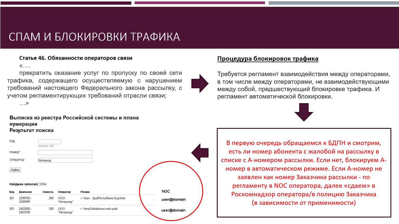 Спам и блокировка трафика мобильным оператором